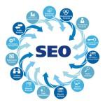 Навіщо потрібно seo-просування сайту в пошукових системах?